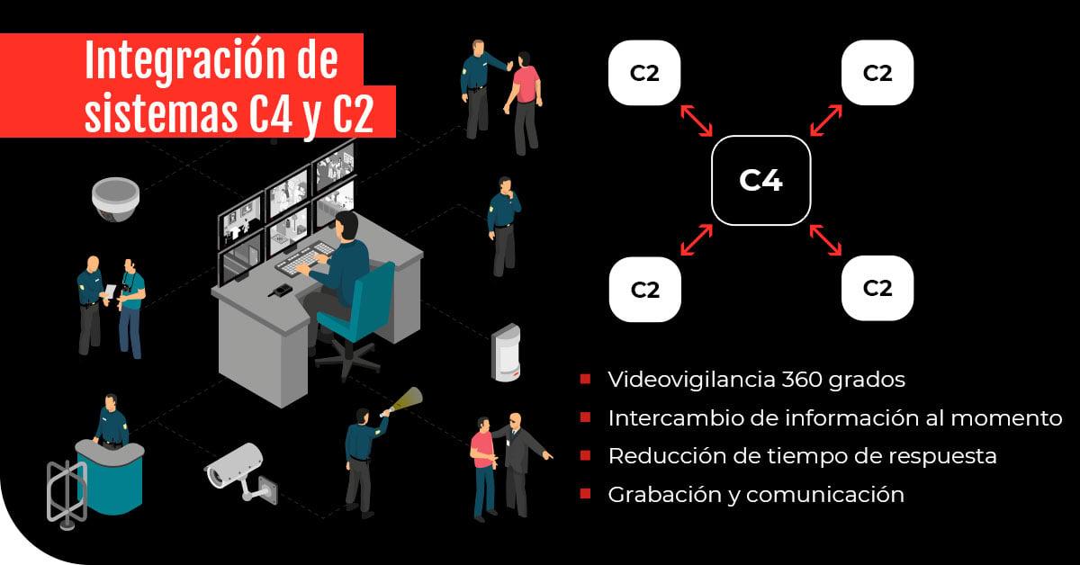 sistemas-c4-y-c5
